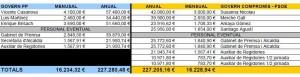 comparativa_sous_pp_govern_coalició